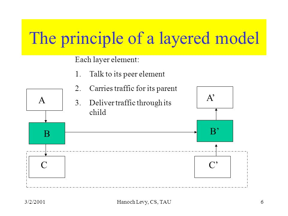 3/2/2001Hanoch Levy, CS, TAU6 The principle of a layered model B B' A C A' C' Each layer element: 1.Talk to its peer element 2.Carries traffic for its parent 3.Deliver traffic through its child