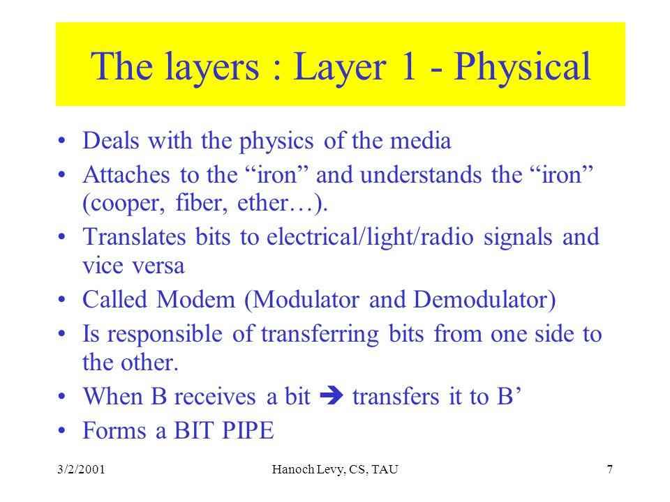 3/2/2001Hanoch Levy, CS, TAU8 Physical Layer: a bit pipe B B' C A C' A' Physical medium (fiber, cooper, radio, pigeon) bit A bit pipe