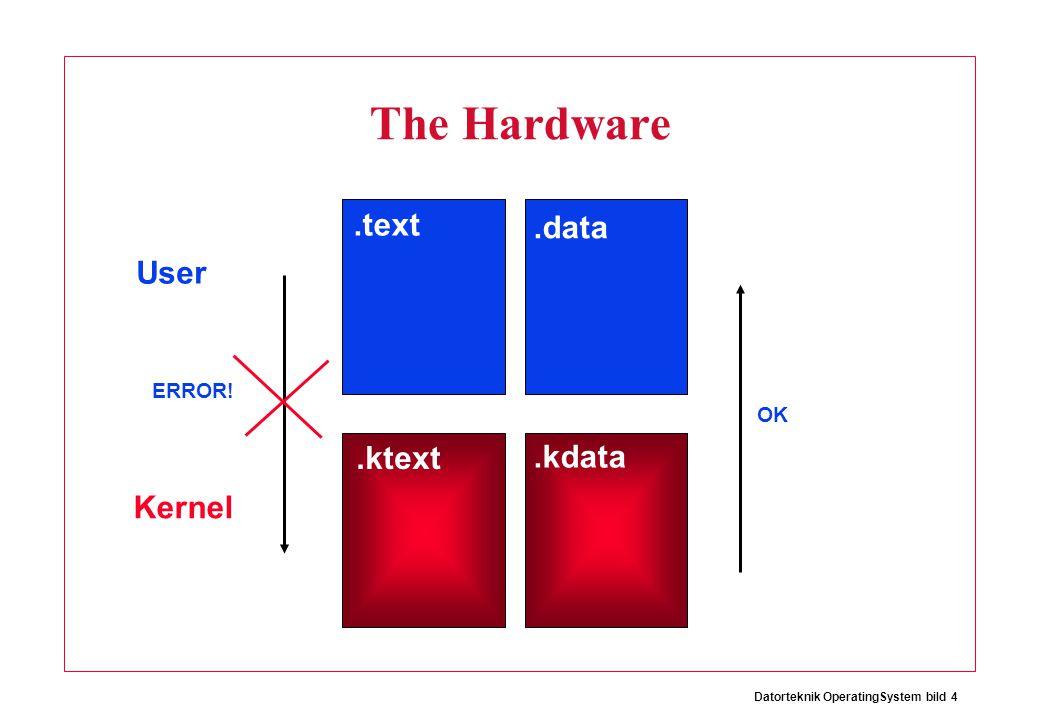 Datorteknik OperatingSystem bild 4 The Hardware.data.kdata.text.ktext User Kernel OK ERROR!