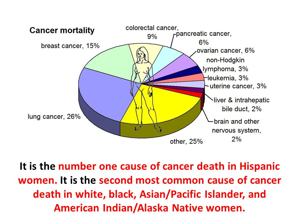 It is the number one cause of cancer death in Hispanic women.
