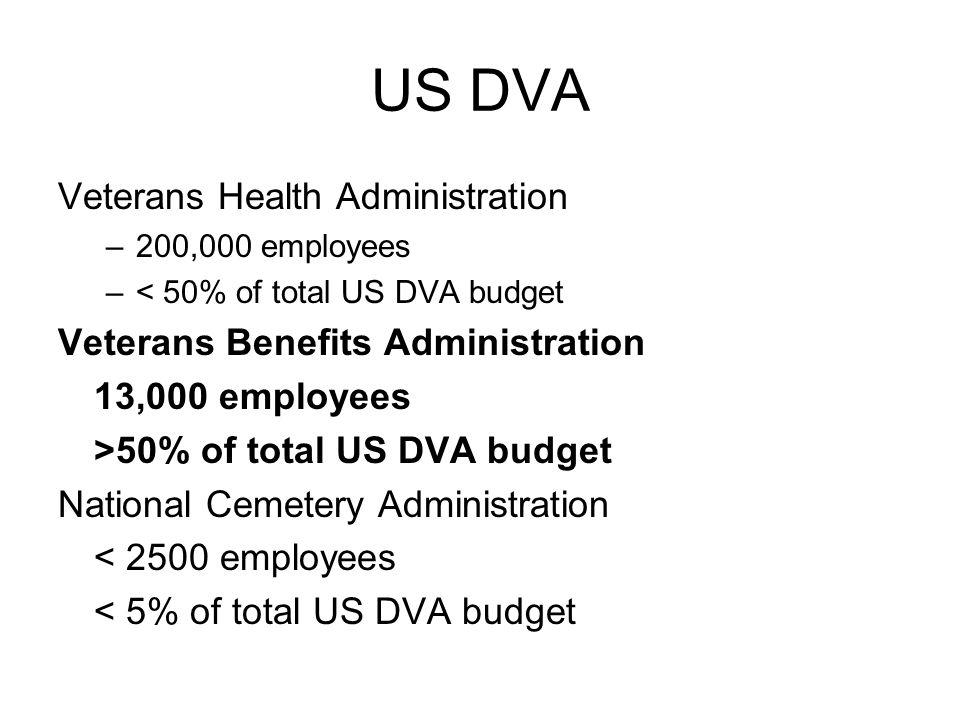 US DVA Veterans Health Administration –200,000 employees –< 50% of total US DVA budget Veterans Benefits Administration 13,000 employees >50% of total US DVA budget National Cemetery Administration < 2500 employees < 5% of total US DVA budget