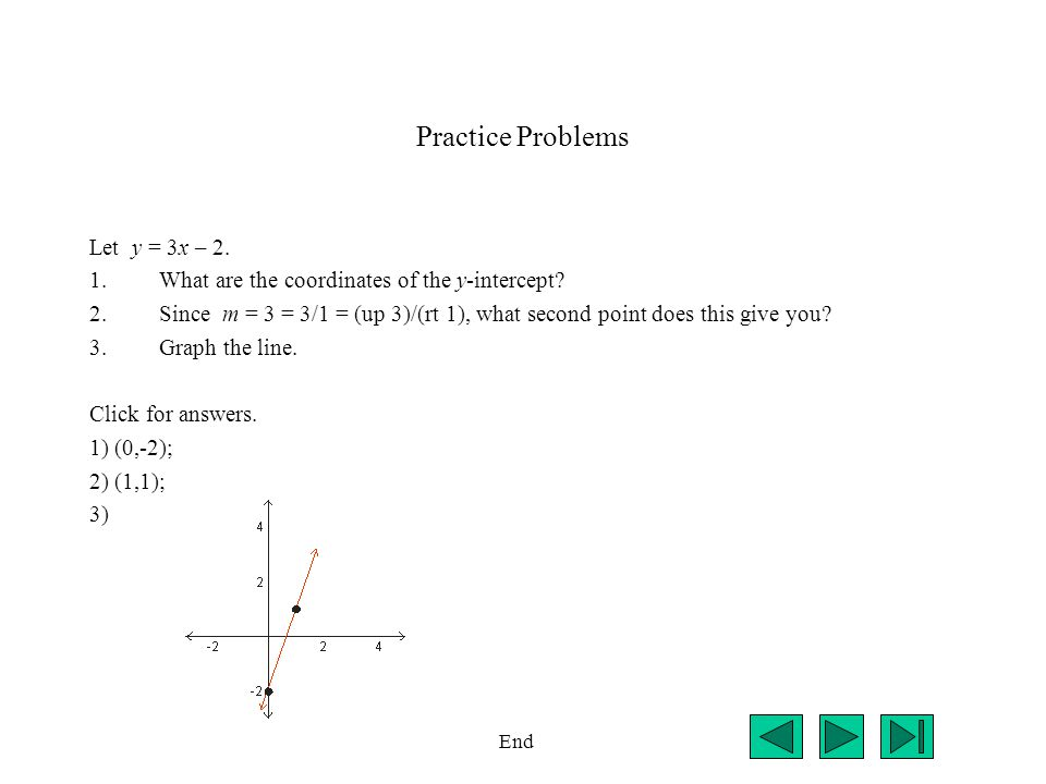Practice Problems Let y = 3x – 2. 1.What are the coordinates of the y-intercept? 2.Since m = 3 = 3/1 = (up 3)/(rt 1), what second point does this give