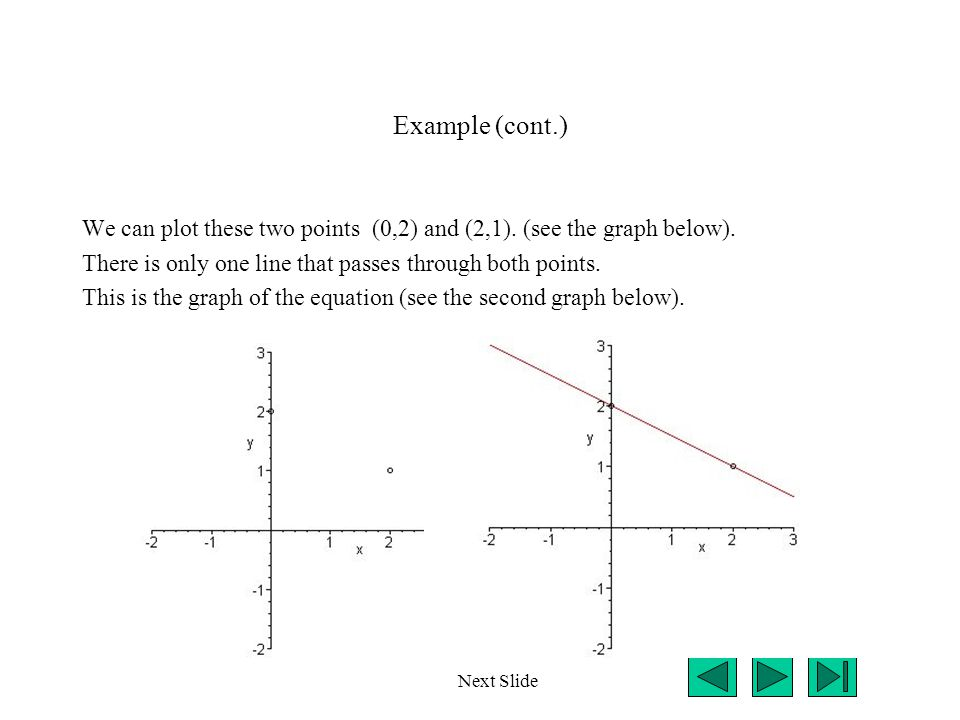 Example (cont.) We can plot these two points (0,2) and (2,1). (see the graph below). There is only one line that passes through both points. This is t