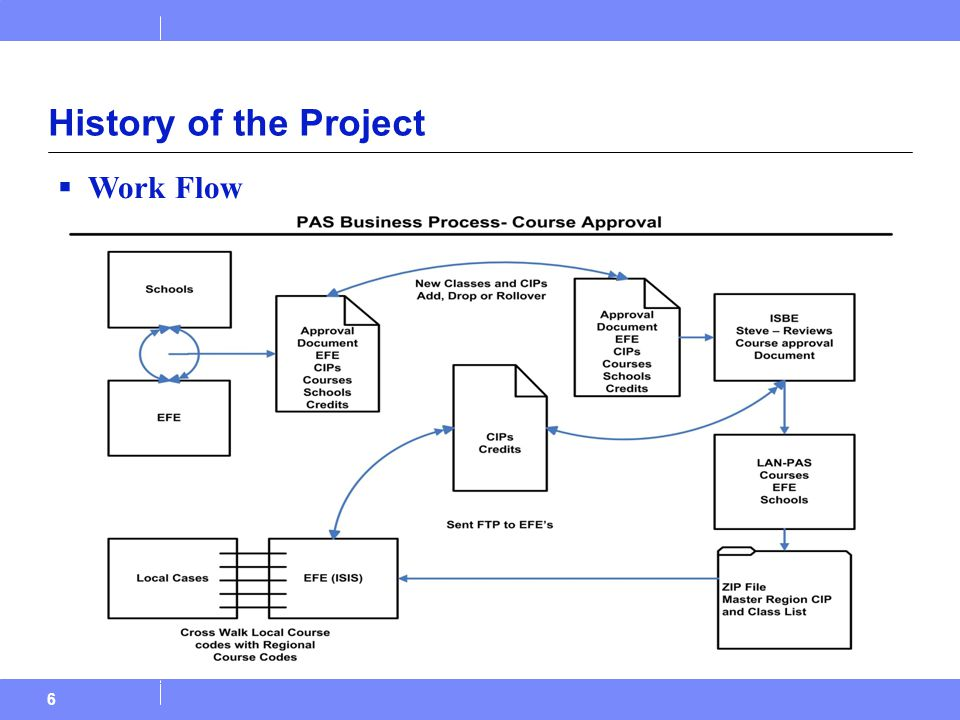 6 History of the Project  Work Flow