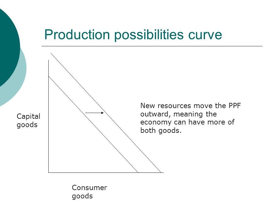 Production possibilities curve Capital goods Consumer goods New resources move the PPF outward, meaning the economy can have more of both goods.
