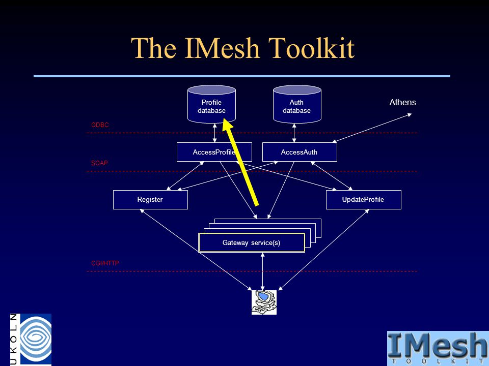 The IMesh Toolkit Gateway service(s) Profile database Auth database AccessProfileAccessAuth RegisterUpdateProfile CGI/HTTP Athens SOAP ODBC