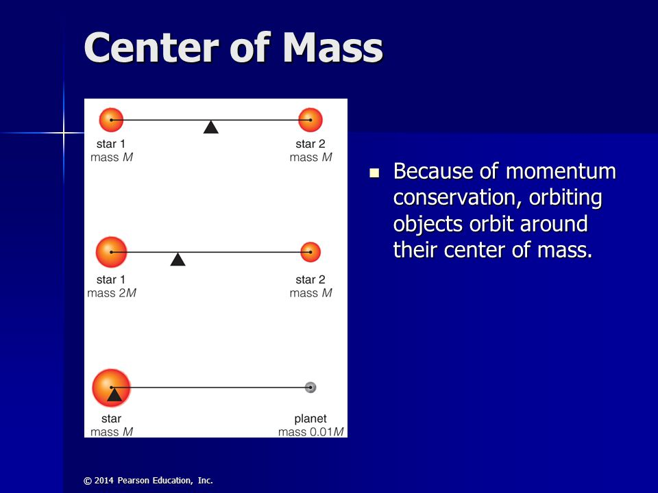 © 2014 Pearson Education, Inc. Center of Mass Because of momentum conservation, orbiting objects orbit around their center of mass. Because of momentu