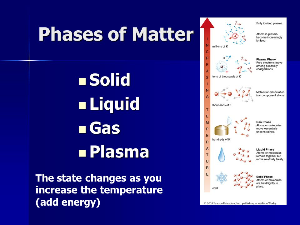 Phases of Matter Solid Solid Liquid Liquid Gas Gas Plasma Plasma The state changes as you increase the temperature (add energy)