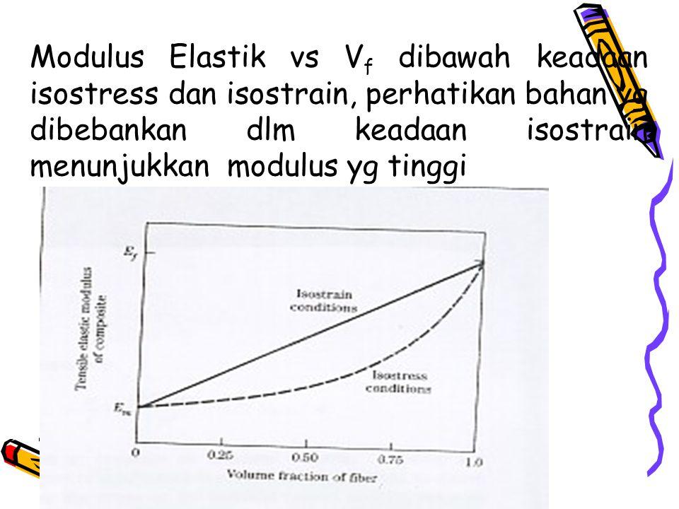 Modulus Elastik vs V f dibawah keadaan isostress dan isostrain, perhatikan bahan yg dibebankan dlm keadaan isostrain menunjukkan modulus yg tinggi
