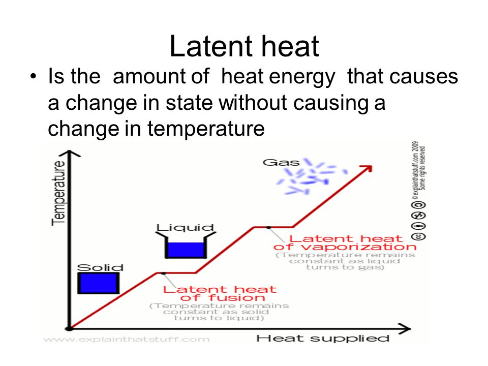 Latent heat Is the amount of heat energy that causes a change in state without causing a change in temperature