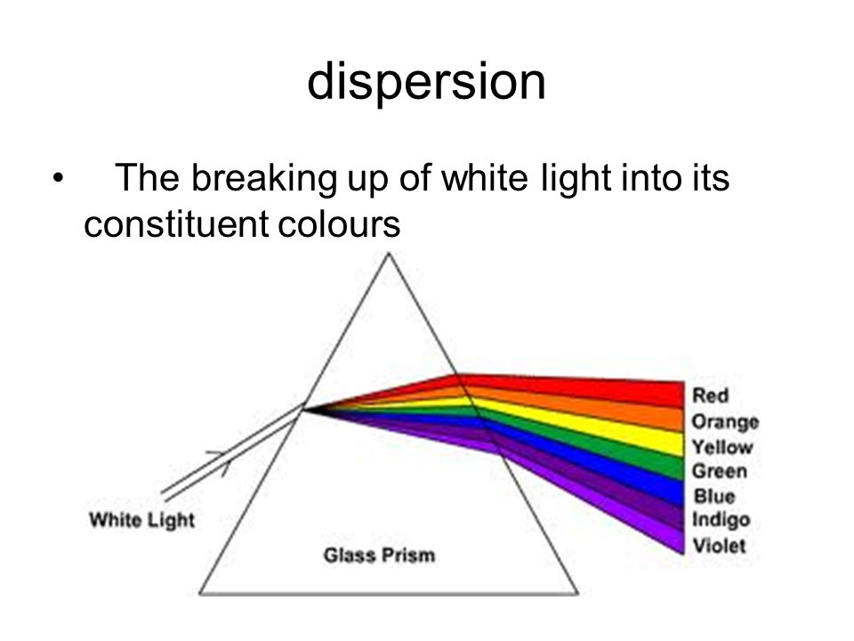 dispersion The breaking up of white light into its constituent colours
