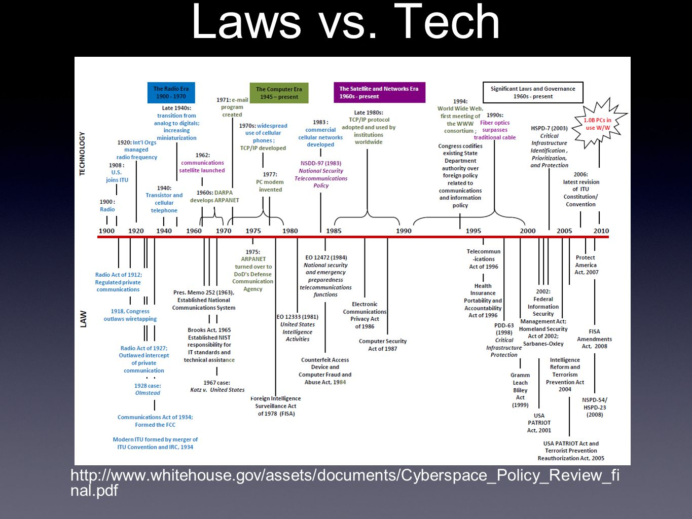 Laws vs. Tech http://www.whitehouse.gov/assets/documents/Cyberspace_Policy_Review_fi nal.pdf