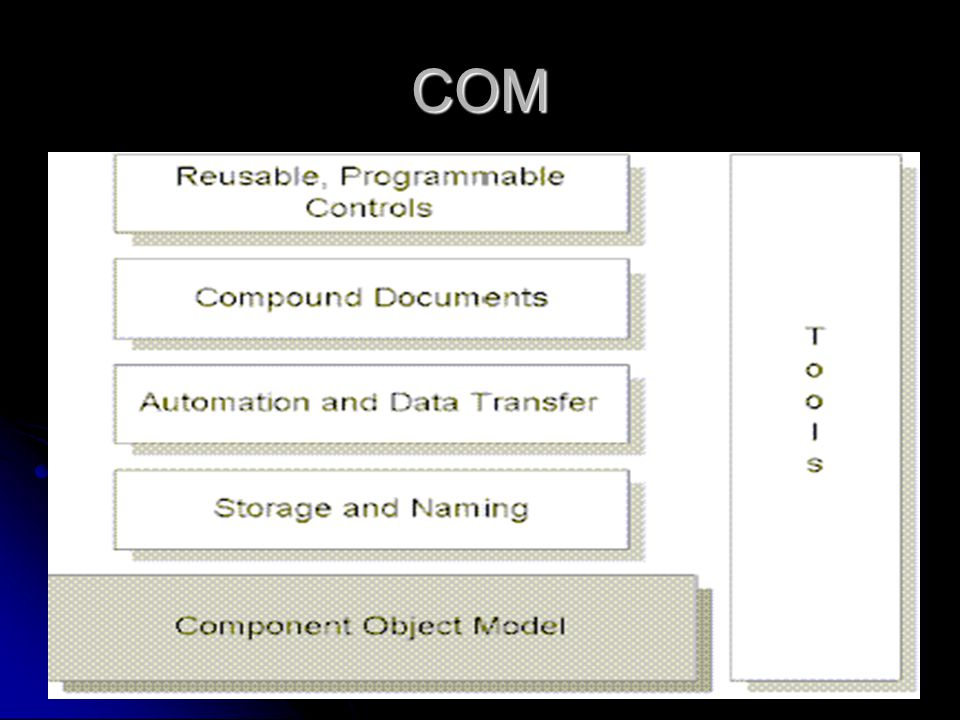 COM Interface Benefits COM creates a unique identifier that is a 128-bit integer so that there will be a way to correctly identify a component across a network of millions of components.