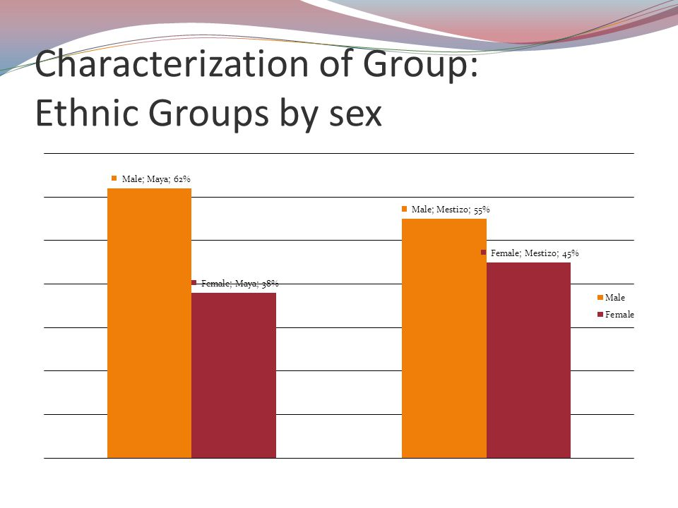 Characterization of Group: Ethnic Groups by sex