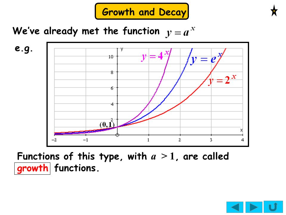 Growth and Decay growth Functions of this type, with a > 1, are called functions. We've already met the function e.g.