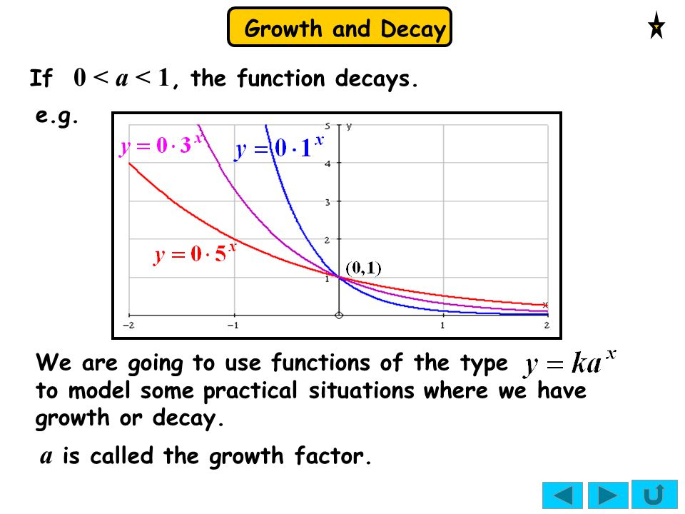 Growth and Decay If 0 < a < 1, the function decays.