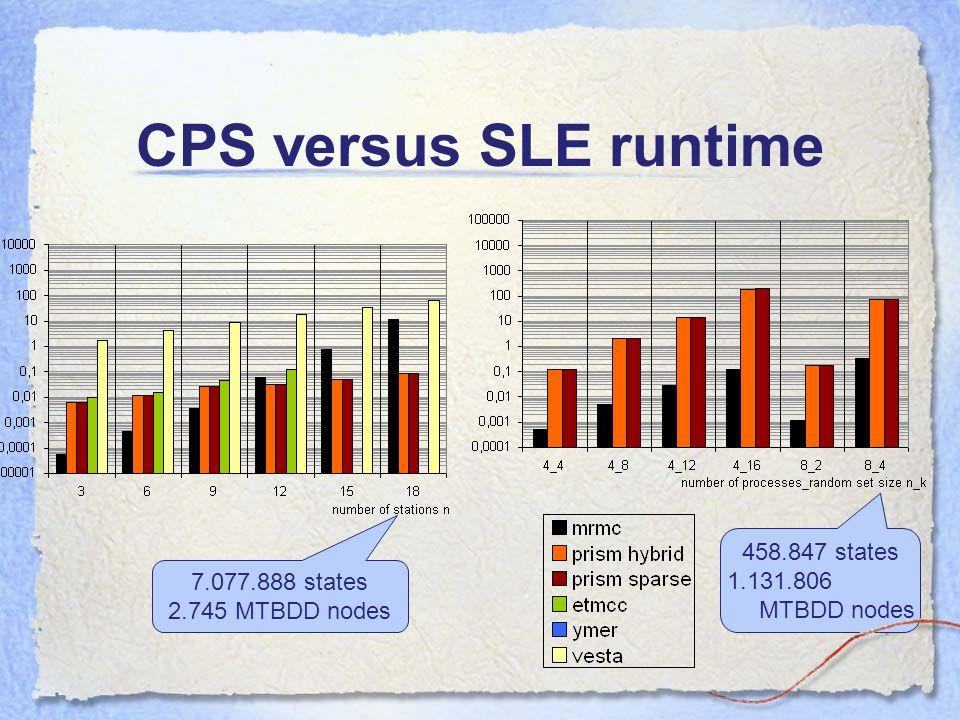CPS versus SLE runtime 7.077.888 states 2.745 MTBDD nodes 458.847 states 1.131.806 MTBDD nodes