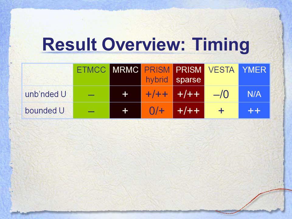 Result Overview: Timing ETMCCMRMCPRISM hybrid PRISM sparse VESTAYMER unb'nded U –++/++ –/0 N/A bounded U –+0/++/+++++