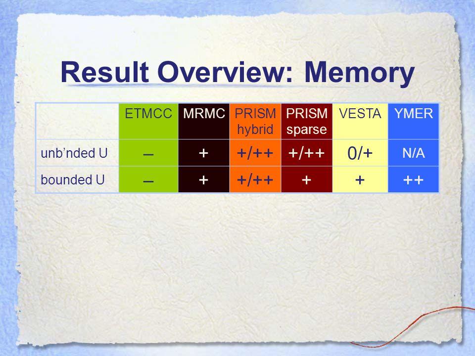 Result Overview: Memory ETMCCMRMCPRISM hybrid PRISM sparse VESTAYMER unb'nded U –++/++ 0/+ N/A bounded U –++/++++++