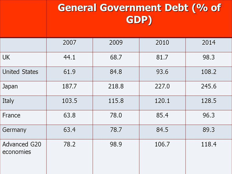 General Government Debt (% of GDP) 2007200920102014 UK44.168.781.798.3 United States 61.984.893.6108.2 Japan187.7218.8227.0245.6 Italy103.5115.8120.11