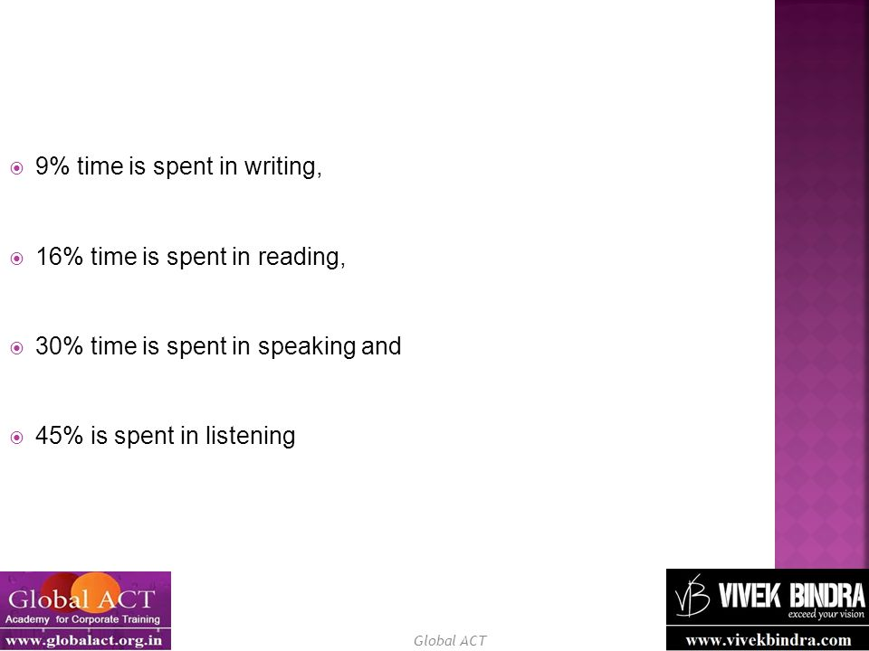 Global ACT  9% time is spent in writing,  16% time is spent in reading,  30% time is spent in speaking and  45% is spent in listening