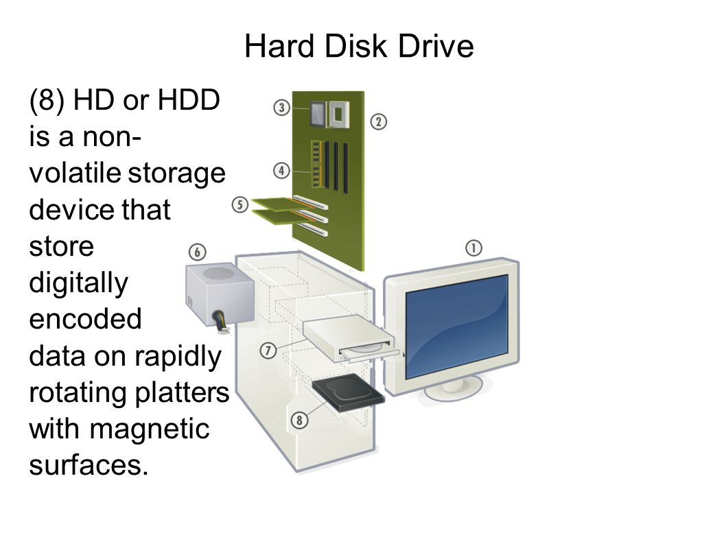 Hard Disk Drive (8) HD or HDD is a non- volatile storage device that store digitally encoded data on rapidly rotating platters with magnetic surfaces.