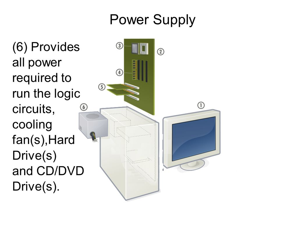 Power Supply (6) Provides all power required to run the logic circuits, cooling fan(s),Hard Drive(s) and CD/DVD Drive(s).