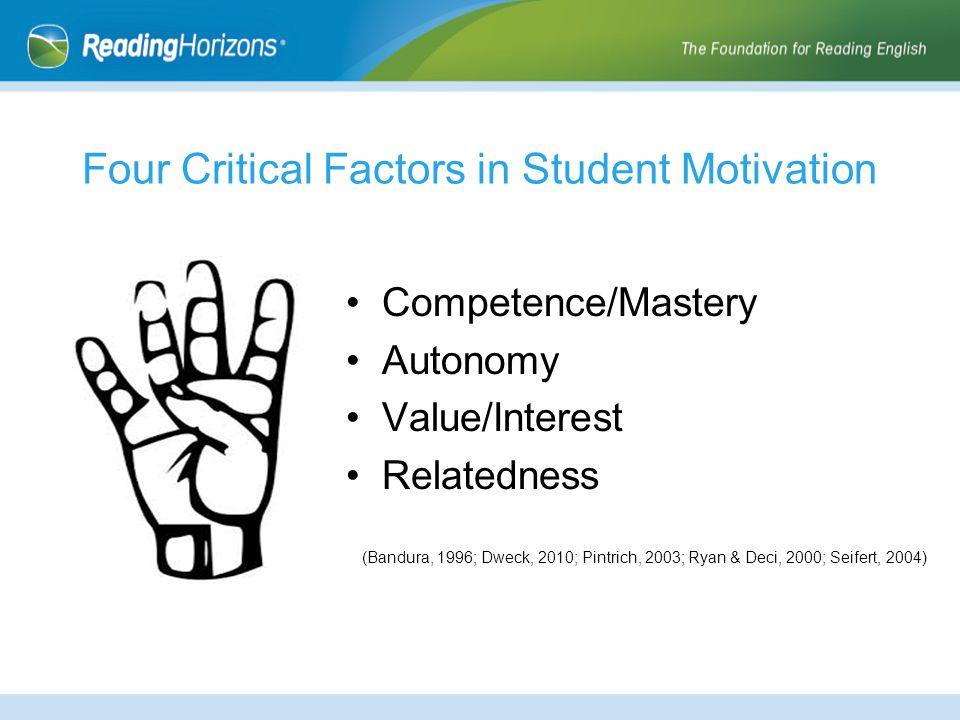 Four Critical Factors in Student Motivation Competence/Mastery Autonomy Value/Interest Relatedness (Bandura, 1996; Dweck, 2010; Pintrich, 2003; Ryan & Deci, 2000; Seifert, 2004)