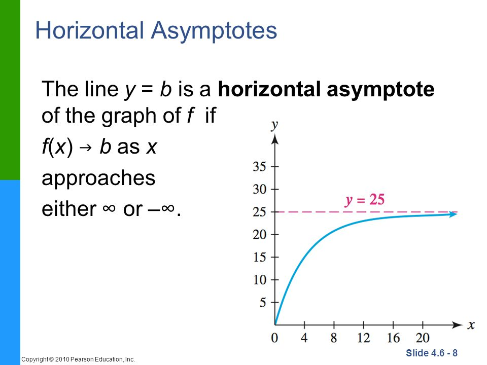 Slide 4.6 - 8 Copyright © 2010 Pearson Education, Inc. Horizontal Asymptotes The line y = b is a horizontal asymptote of the graph of f if f(x)  b as