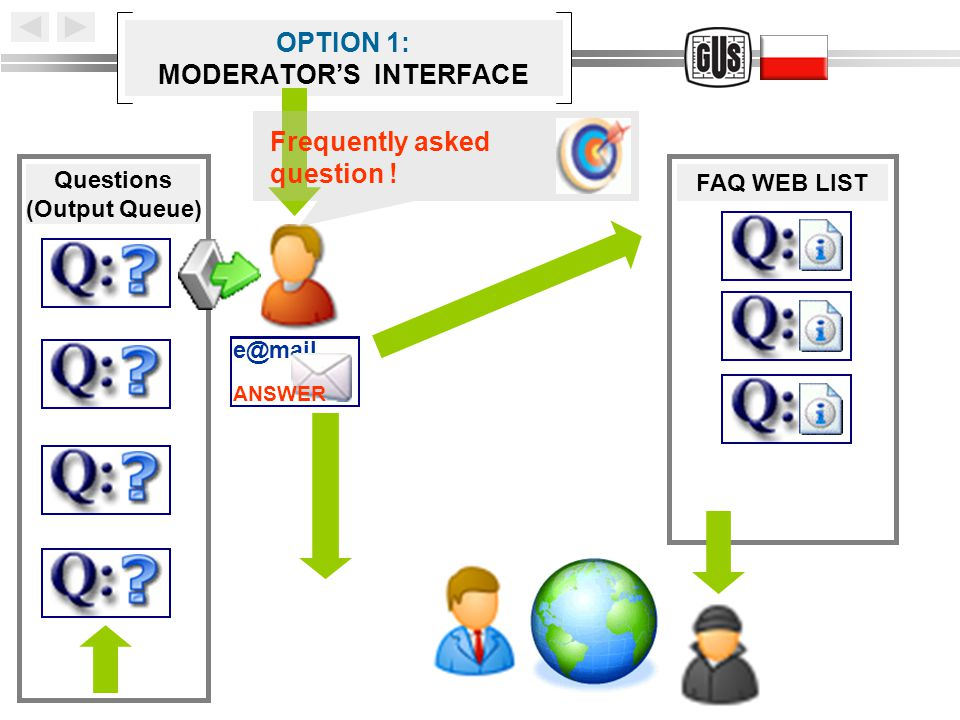 OPTION 1: MODERATOR'S INTERFACE Questions (Output Queue) FAQ WEB LIST Frequently asked question .