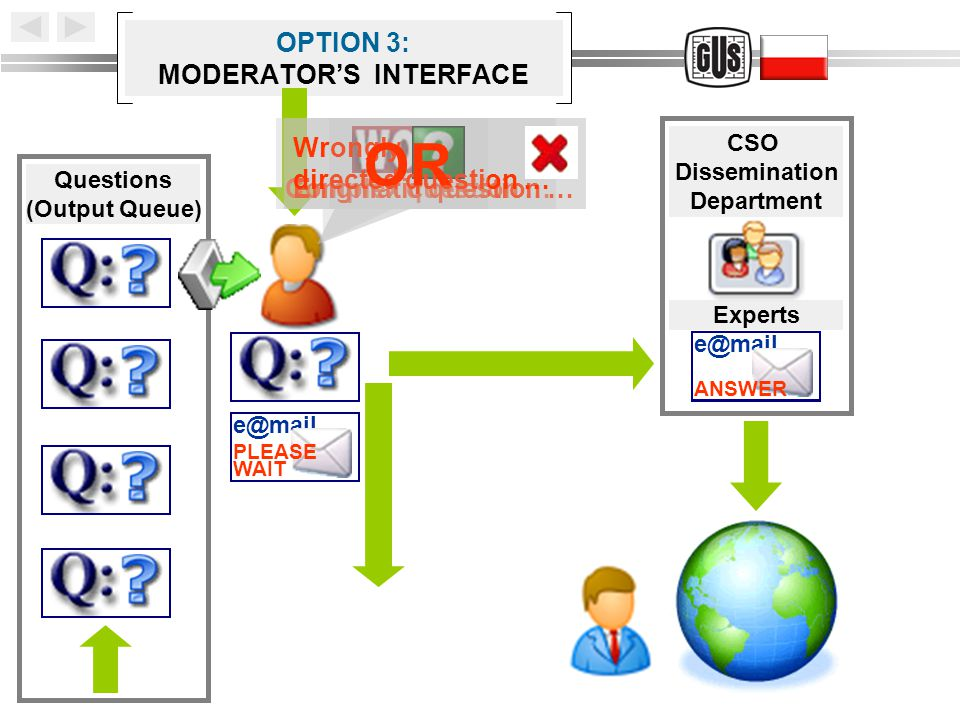 OPTION 3: MODERATOR'S INTERFACE Questions (Output Queue) Complex question … CSO Dissemination Department e@mail ANSWER e@mail WAIT PLEASE Experts Enigmatic question … Wrongly directed question … OR