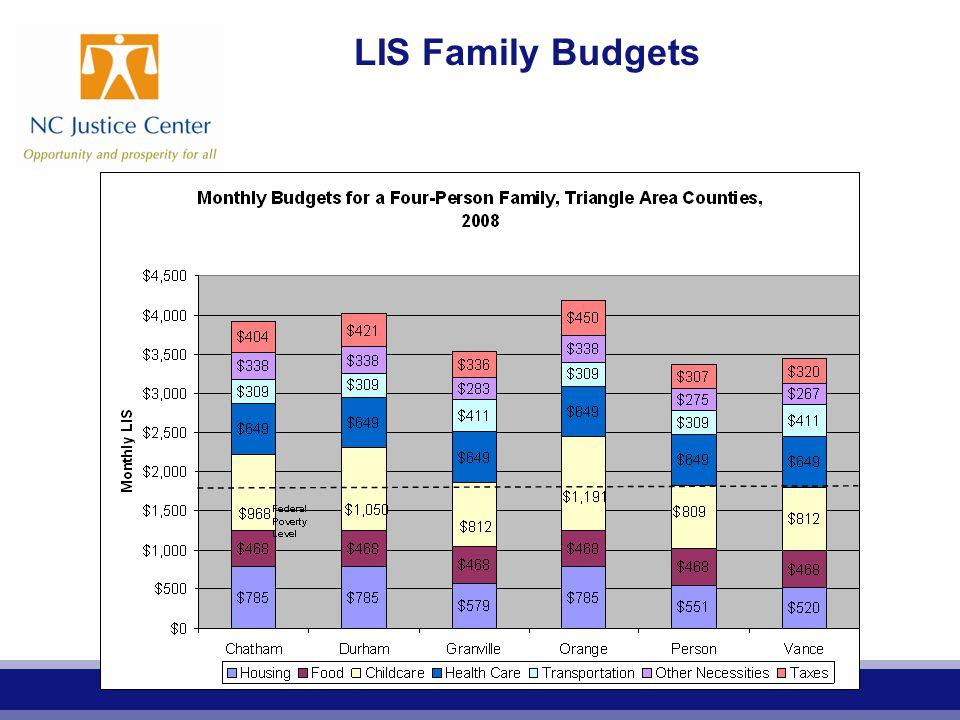 LIS Family Budgets