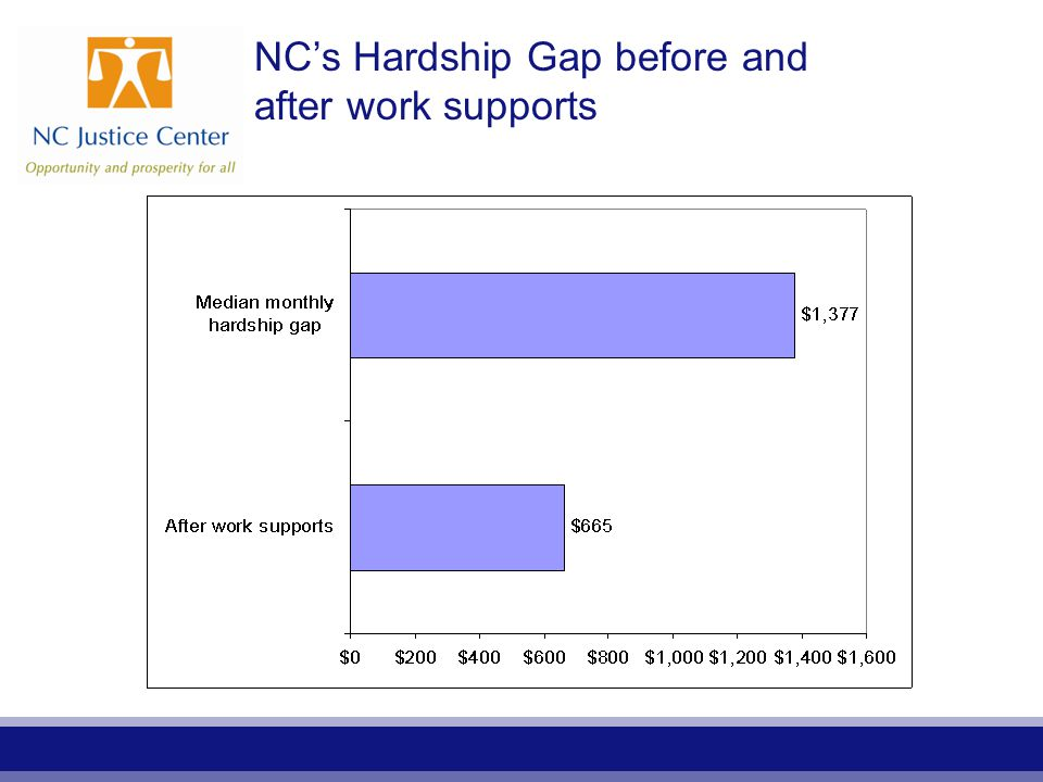 NC's Hardship Gap before and after work supports