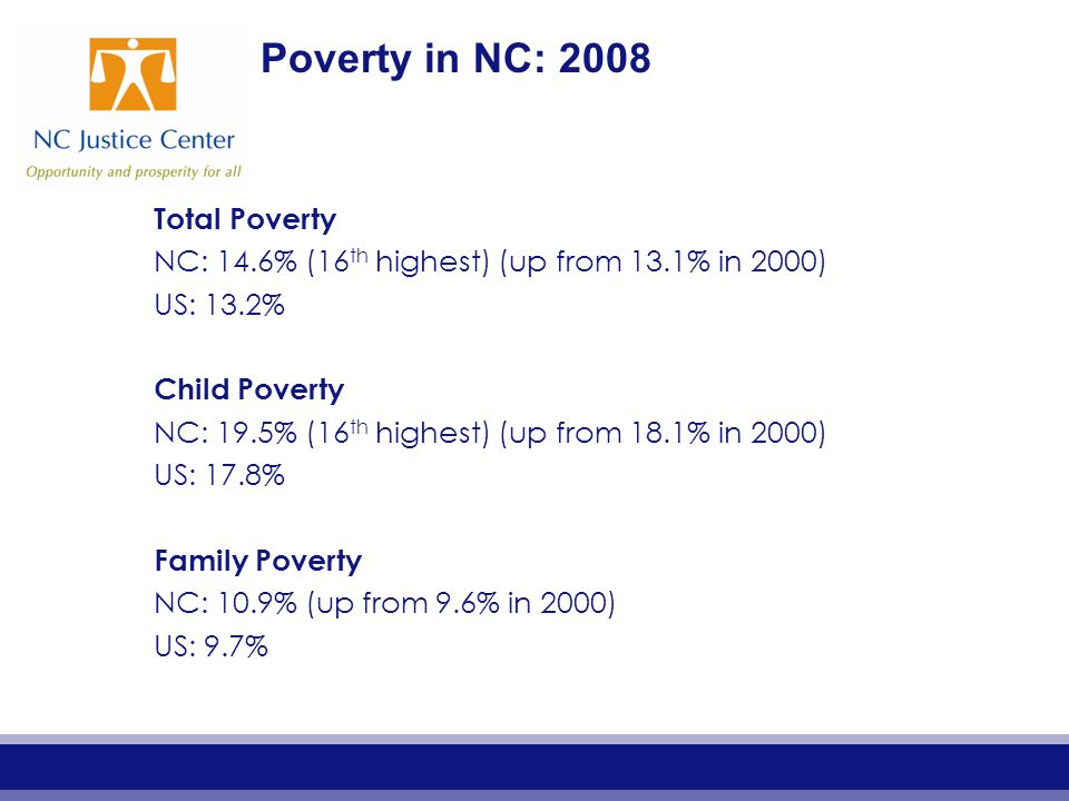 Poverty in NC: 2008 Total Poverty NC: 14.6% (16 th highest) (up from 13.1% in 2000) US: 13.2% Child Poverty NC: 19.5% (16 th highest) (up from 18.1% in 2000) US: 17.8% Family Poverty NC: 10.9% (up from 9.6% in 2000) US: 9.7%