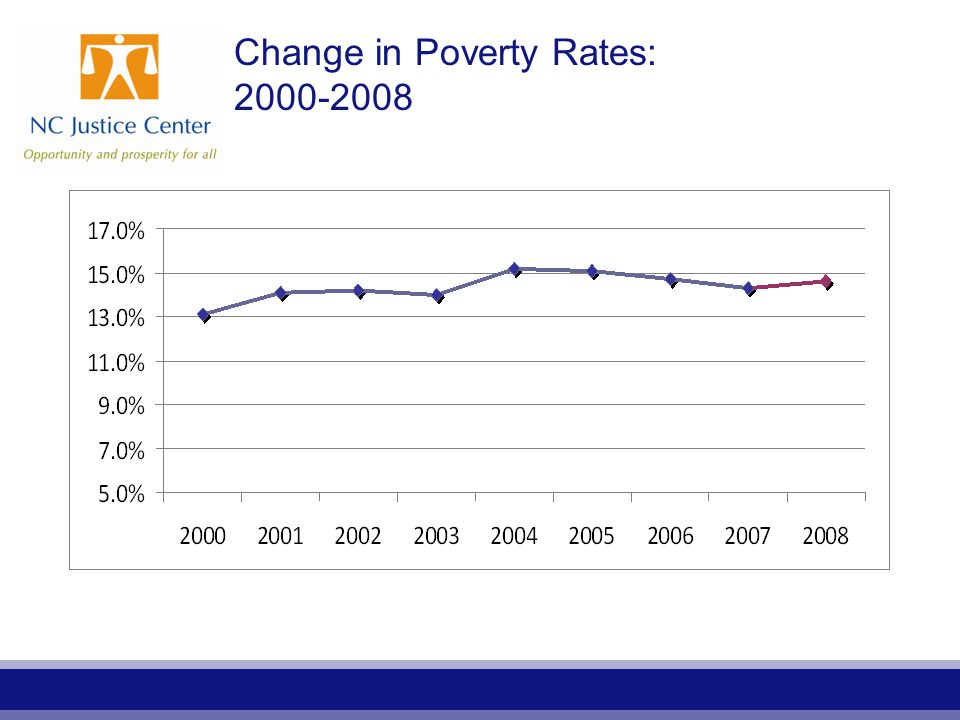 Change in Poverty Rates: 2000-2008