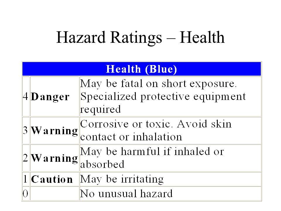 Hazard Ratings – Health