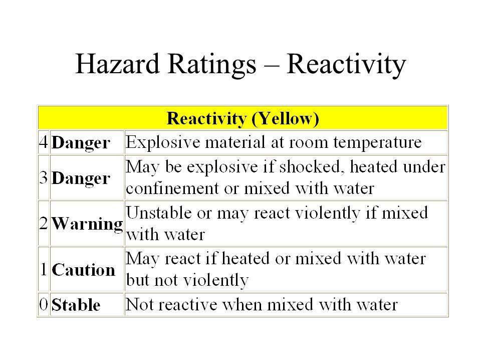 Hazard Ratings – Reactivity