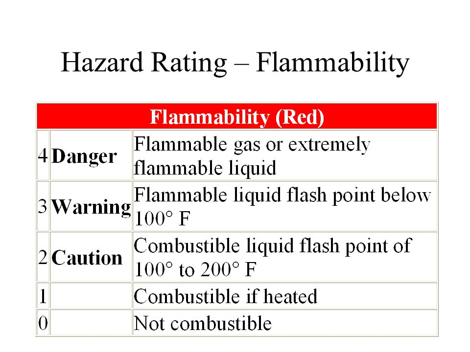 Hazard Rating – Flammability