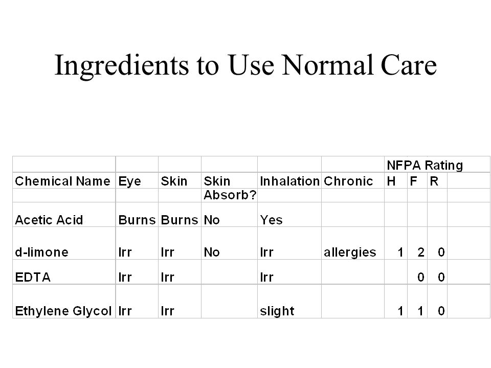 Ingredients to Use Normal Care