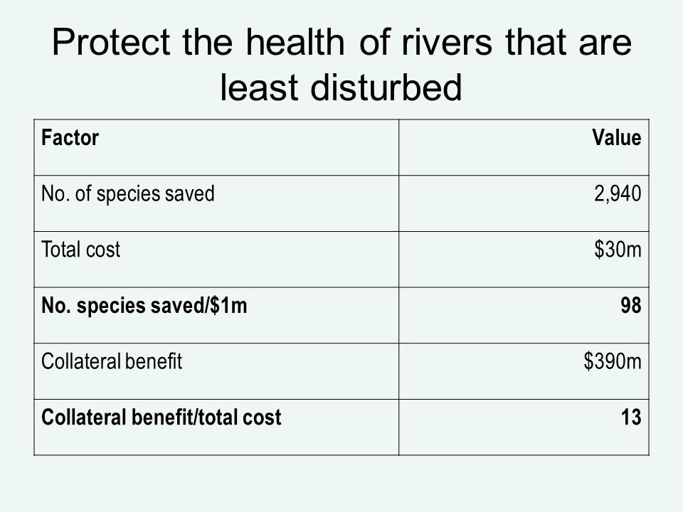 Protect the health of rivers that are least disturbed FactorValue No.