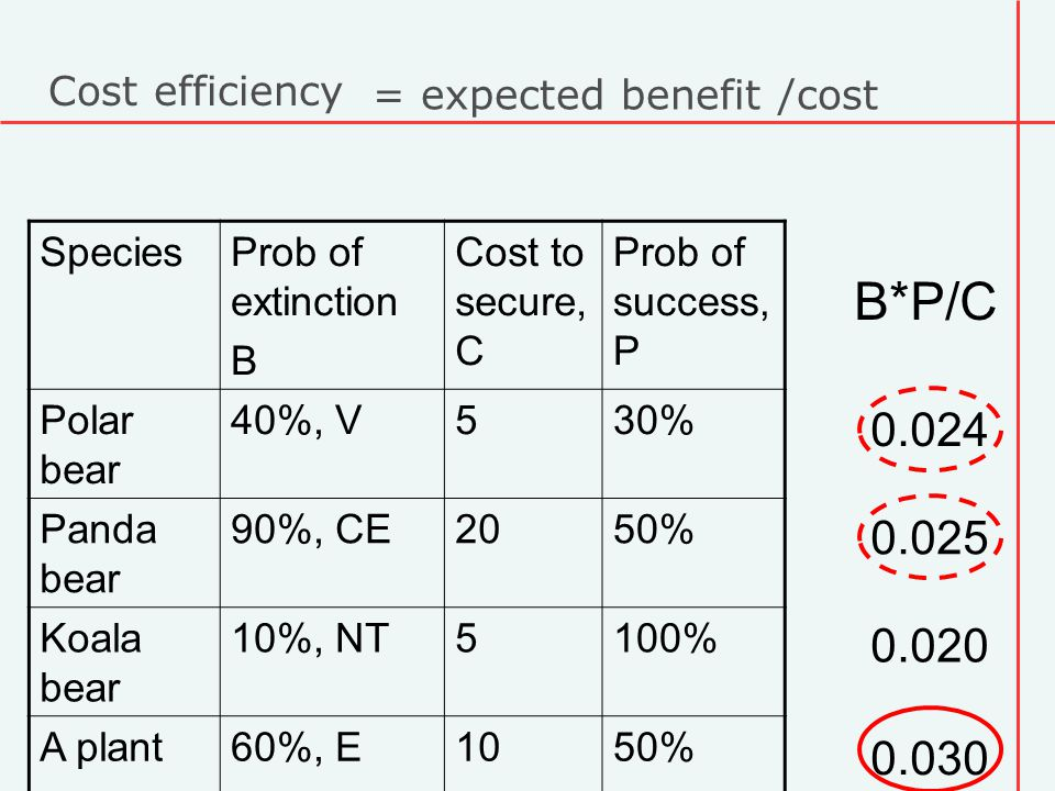 Cost efficiency SpeciesProb of extinction B Cost to secure, C Prob of success, P Polar bear 40%, V530% Panda bear 90%, CE2050% Koala bear 10%, NT5100% A plant60%, E1050% B*P/C = expected benefit /cost 0.024 0.025 0.020 0.030
