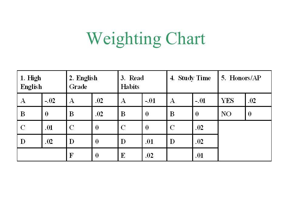Weighting Chart