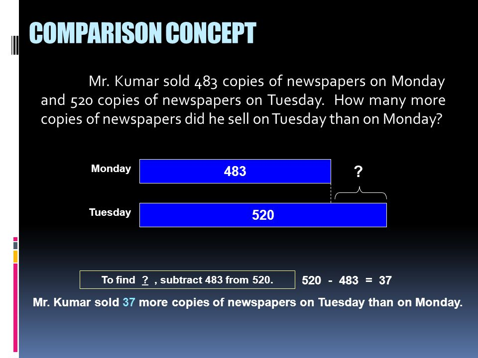 Mr. Kumar sold 483 copies of newspapers on Monday and 520 copies of newspapers on Tuesday.