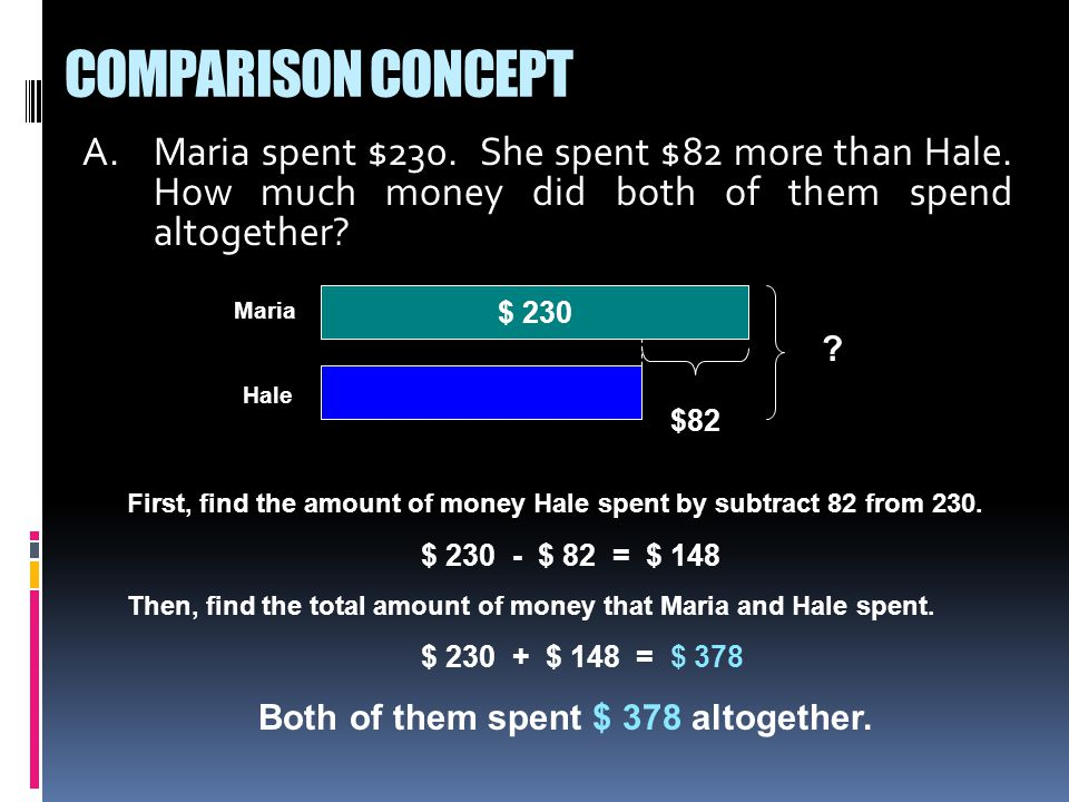A.Maria spent $230. She spent $82 more than Hale.