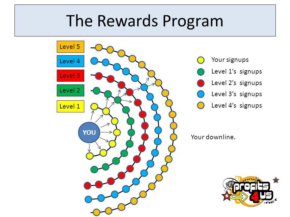 The Rewards Program YOU Level 1 Level 2 Level 3 Level 4 Level 5 Your signups Level 1's signups Level 2's signups Level 3's signups Level 4's signups Y