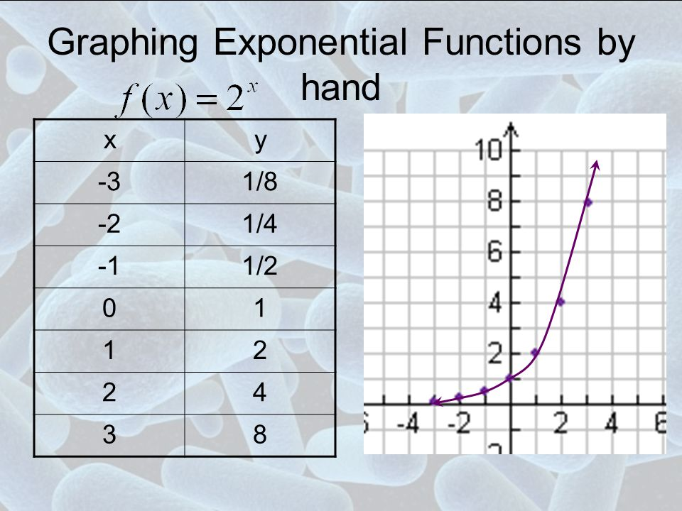Graphing Exponential Functions by hand xy -31/8 -21/4 1/2 01 12 24 38