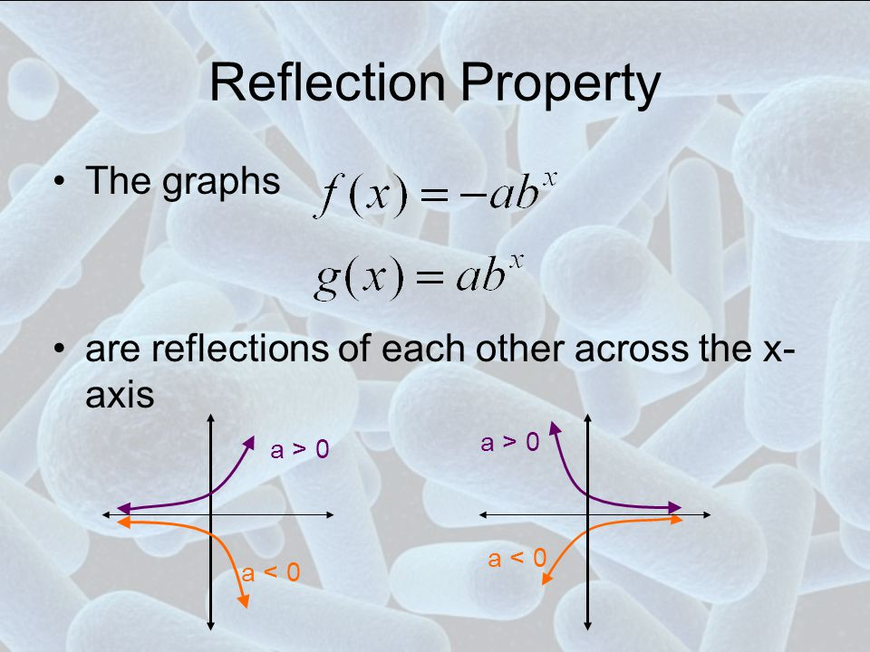 Reflection Property The graphs are reflections of each other across the x- axis a > 0 a < 0