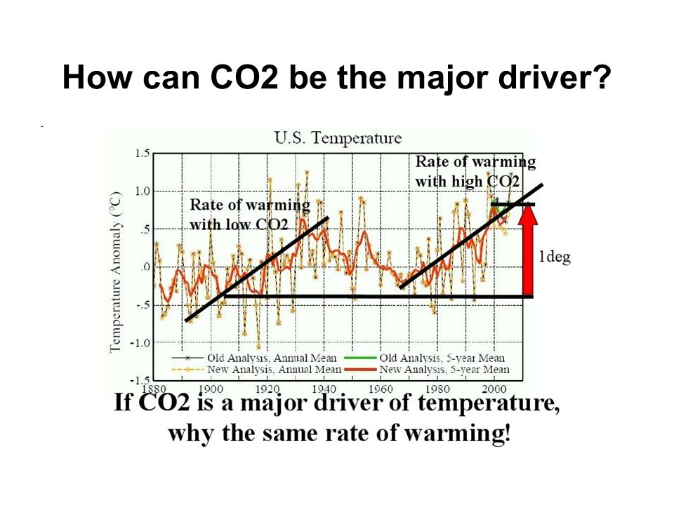 How can CO2 be the major driver? -