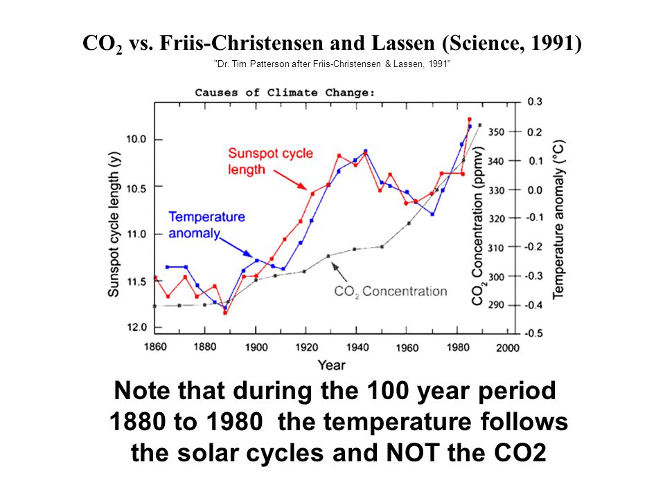 CO 2 vs. Friis-Christensen and Lassen (Science, 1991)