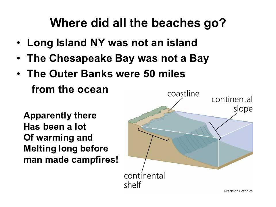 Where did all the beaches go? Long Island NY was not an island The Chesapeake Bay was not a Bay The Outer Banks were 50 miles from the ocean Apparentl